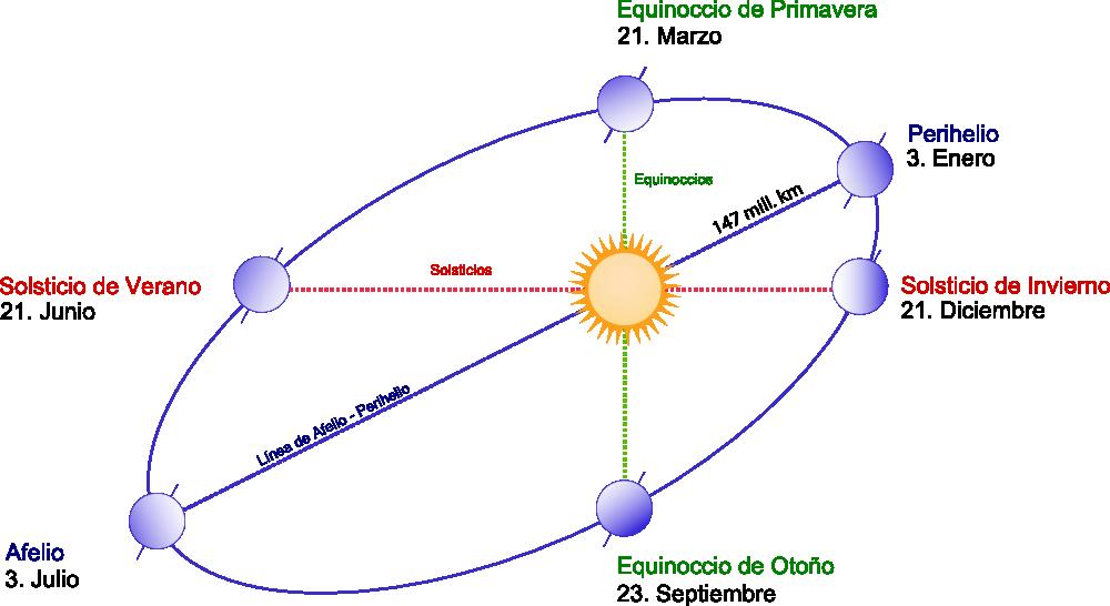 Seasons-español-1000px