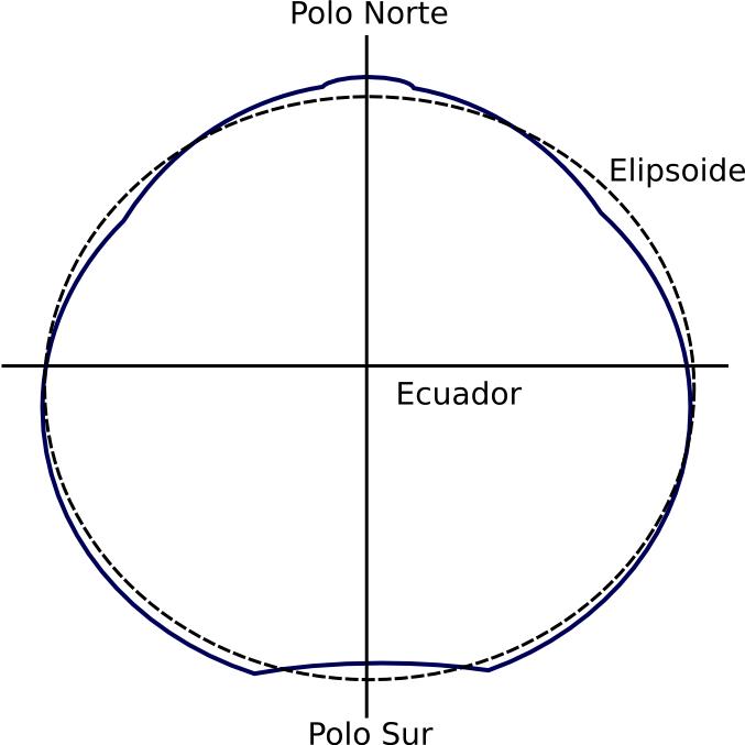 La Tierra tiene forma de pera  El Blog de Eduardo Mosqueira